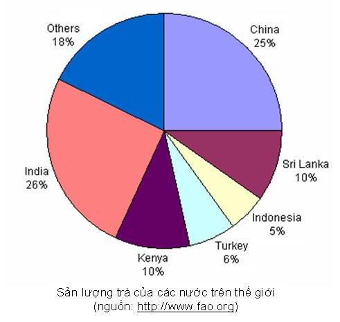 các nước sản xuất trà