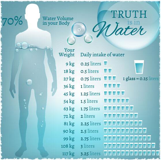 vai trò của nước đối với cơ thể